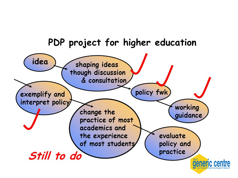 idea shaping ideas though discussion & consultation working guidance exemplify and interpret policy change the practice of most academics and the experience of most students PDP project for higher education Still to do policy fwk evaluate policy and practice