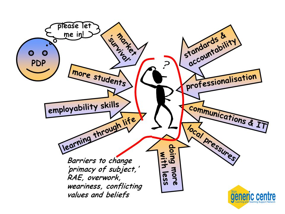 standards & accountability professionalisation employability skills market 'survival' more students doing more with less communications & IT learning through life local pressures Barriers to change 'primacy of subject,' RAE, overwork, weariness, conflicting values and beliefs PDP please let me in!