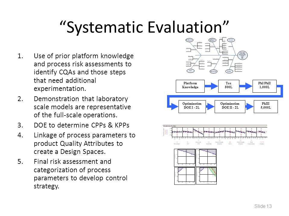 """Systematic Evaluation"" 1.Use of prior platform knowledge and process risk assessments to identify CQAs and those steps that need additional experimen"
