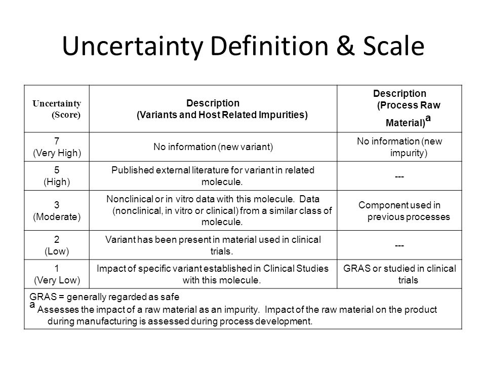 Uncertainty Definition & Scale Uncertainty (Score) Description (Variants and Host Related Impurities) Description (Process Raw Material) a 7 (Very Hig