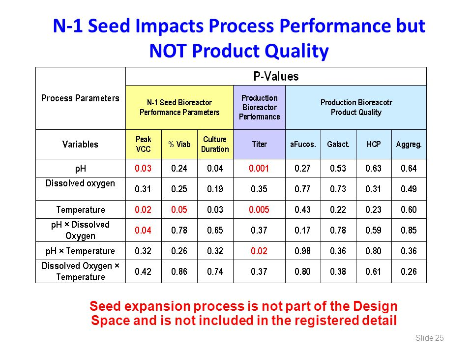 N-1 Seed Impacts Process Performance but NOT Product Quality Seed expansion process is not part of the Design Space and is not included in the registe