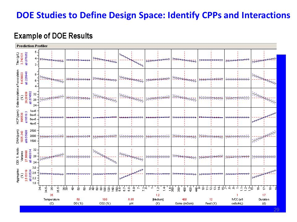 DOE Studies to Define Design Space: Identify CPPs and Interactions Example of DOE Results 29