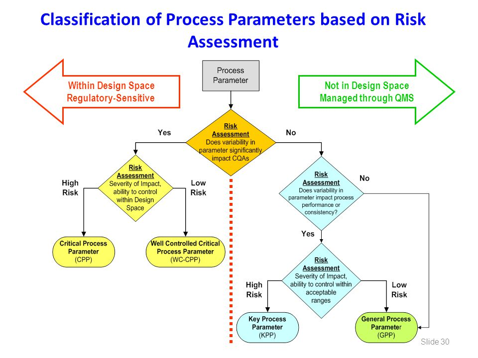 Classification of Process Parameters based on Risk Assessment Within Design Space Regulatory-Sensitive Not in Design Space Managed through QMS Slide 3