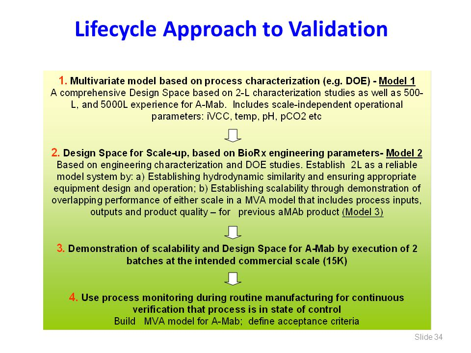 Lifecycle Approach to Validation Slide 34