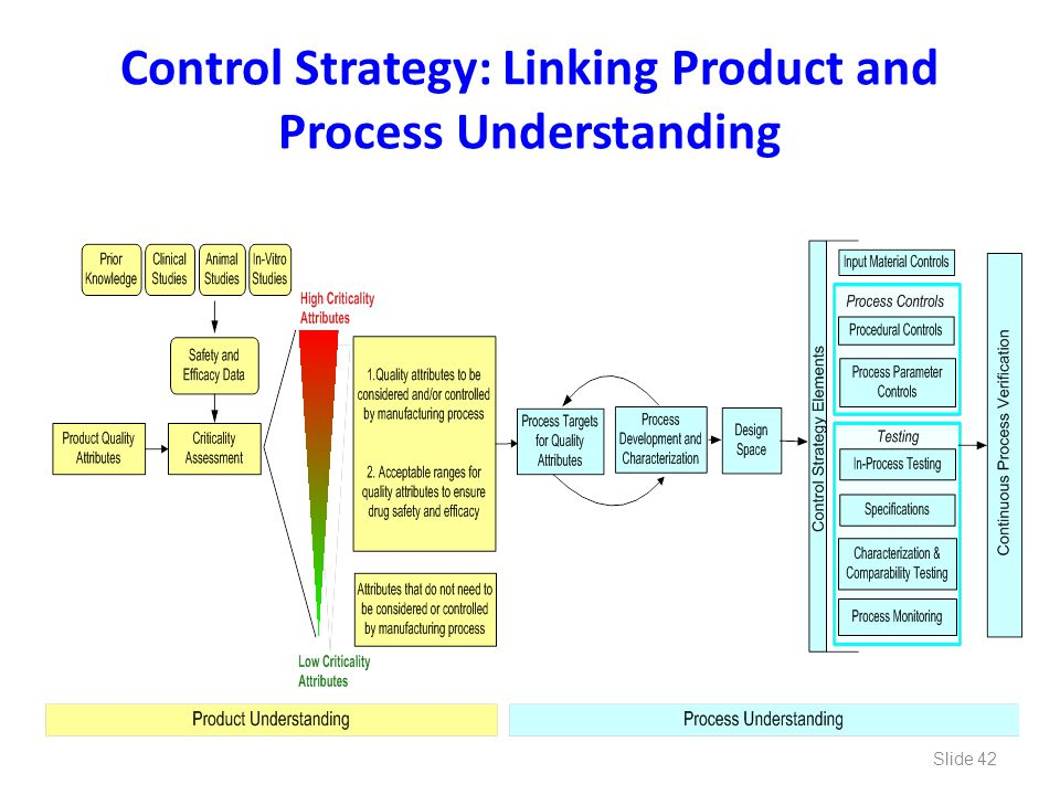 Control Strategy: Linking Product and Process Understanding Slide 42
