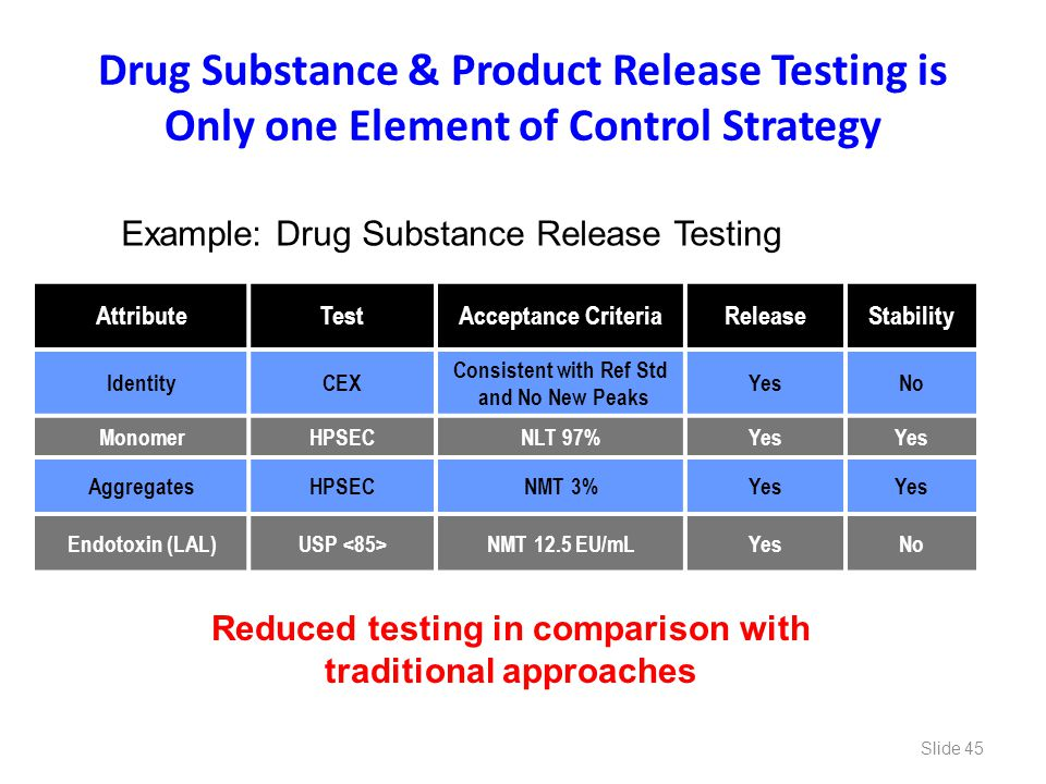 Drug Substance & Product Release Testing is Only one Element of Control Strategy AttributeTestAcceptance CriteriaReleaseStability IdentityCEX Consiste