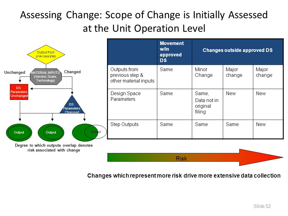 Assessing Change: Scope of Change is Initially Assessed at the Unit Operation Level Degree to which outputs overlap denotes risk associated with chang