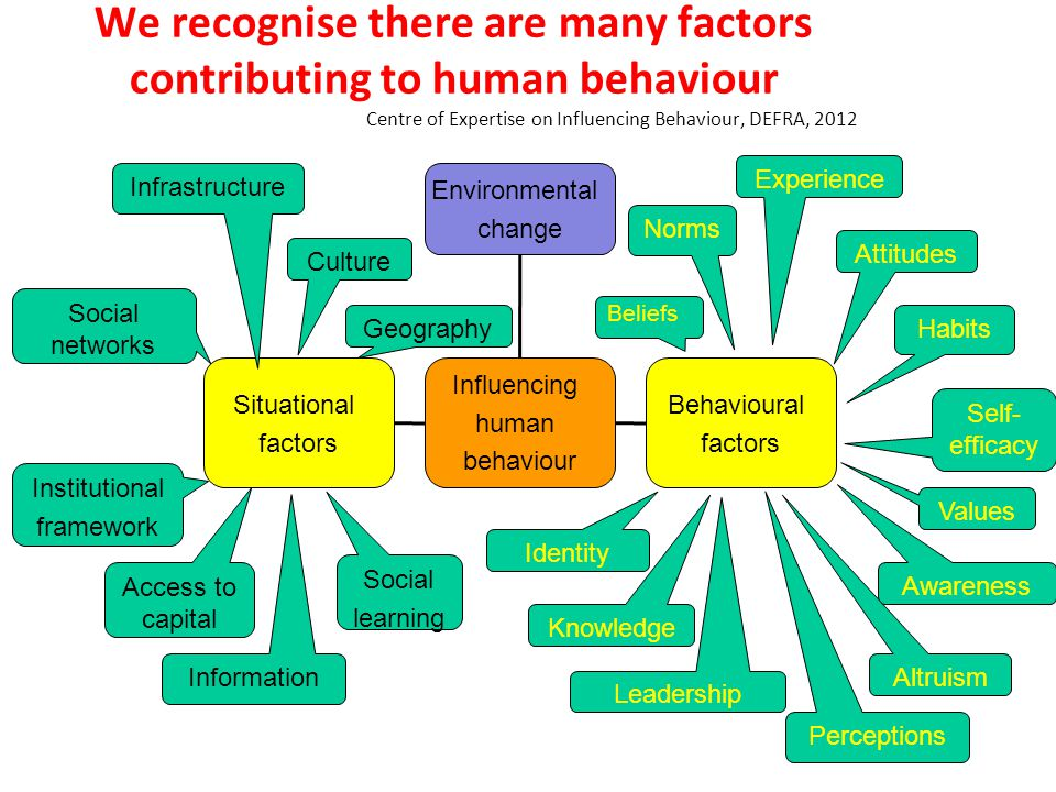 We recognise there are many factors contributing to human behaviour Centre of Expertise on Influencing Behaviour, DEFRA, 2012 Social learning Environmental change Situational factors Influencing human behaviour Behavioural factors Attitudes Habits Beliefs Norms Self- efficacy Identity Knowledge Perceptions Leadership Experience Awareness Values Altruism Information Culture Social networks Infrastructure Geography Institutional framework Access to capital