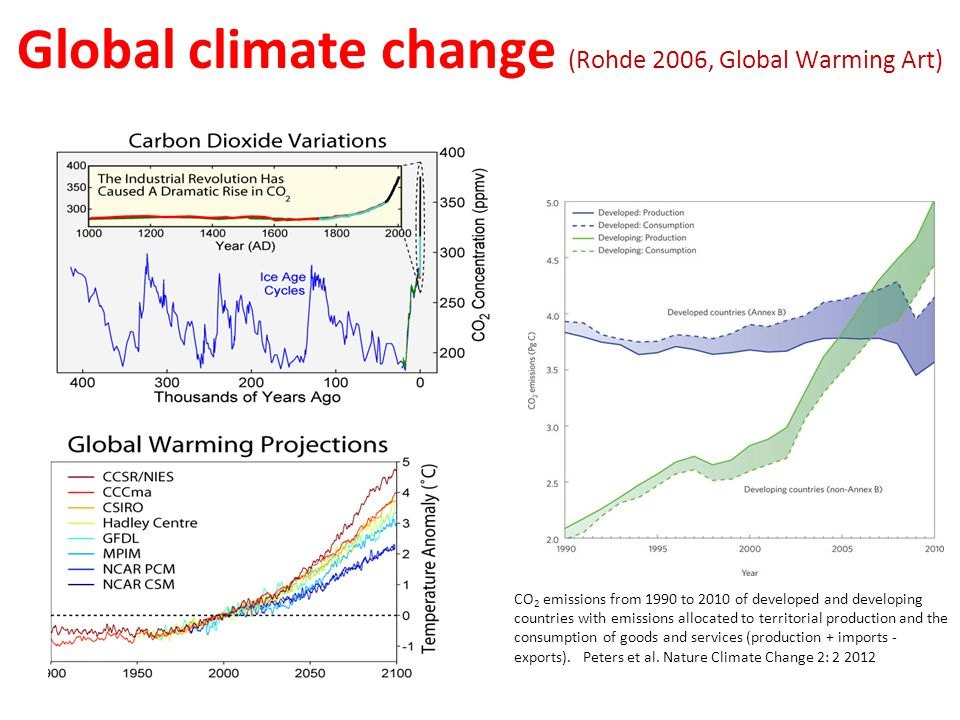Global climate change (Rohde 2006, Global Warming Art) CO 2 emissions from 1990 to 2010 of developed and developing countries with emissions allocated to territorial production and the consumption of goods and services (production + imports - exports).