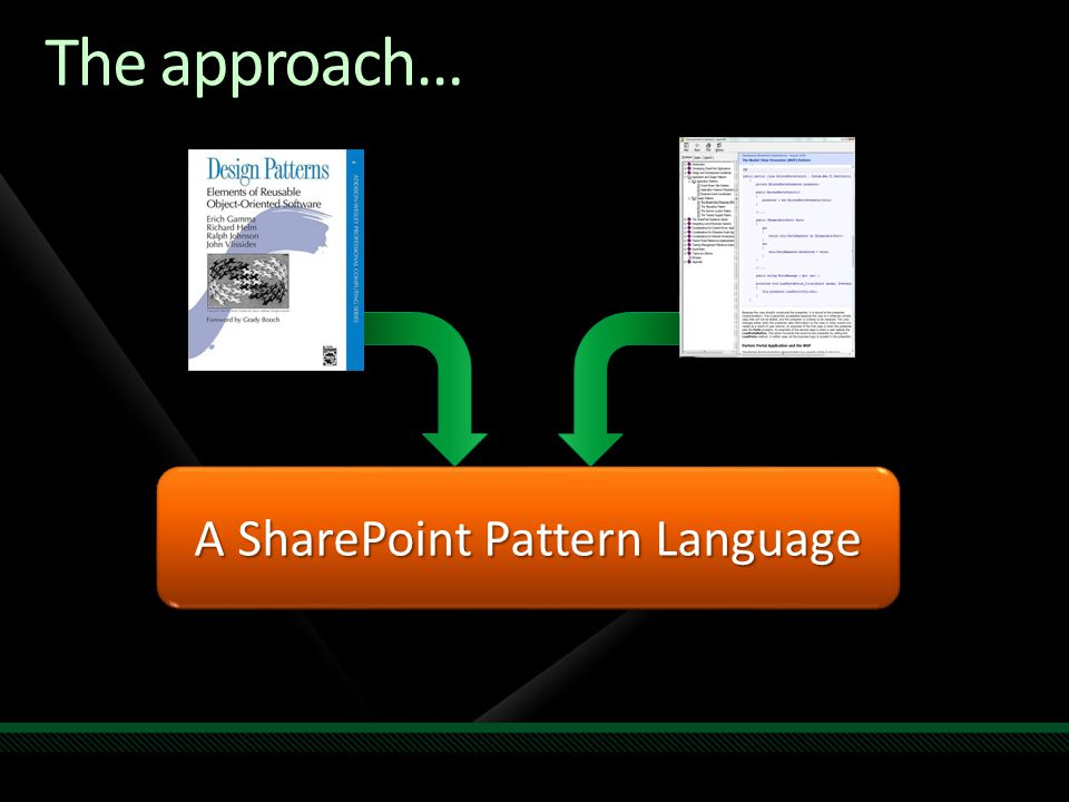 The approach… A SharePoint Pattern Language