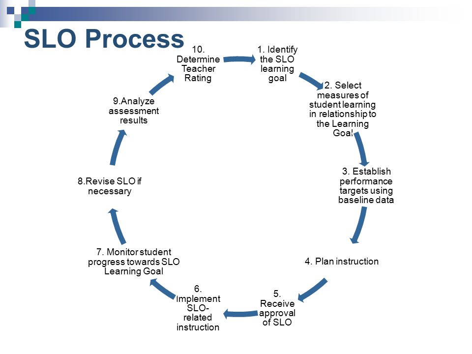 SLO Process 1. Identify the SLO learning goal 2. Select measures of student learning in relationship to the Learning Goal 3. Establish performance tar