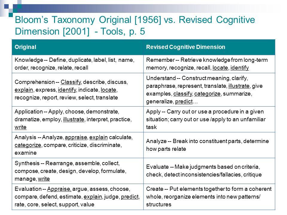 Bloom's Taxonomy Original [1956] vs. Revised Cognitive Dimension [2001] - Tools, p. 5 OriginalRevised Cognitive Dimension Knowledge -- Define, duplica