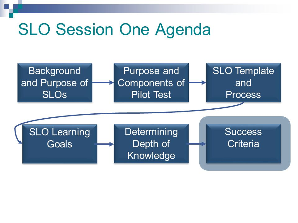 SLO Session One Agenda Background and Purpose of SLOs Purpose and Components of Pilot Test SLO Template and Process SLO Learning Goals Determining Dep
