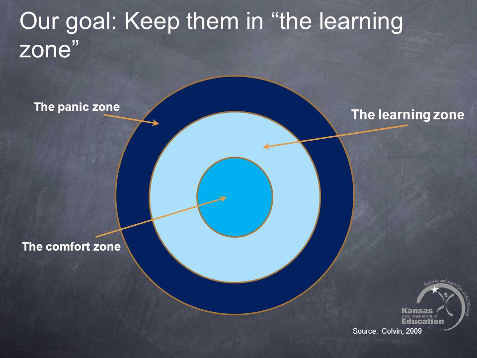 Our goal: Keep them in the learning zone Source: Colvin, 2009 The panic zone The learning zone The comfort zone