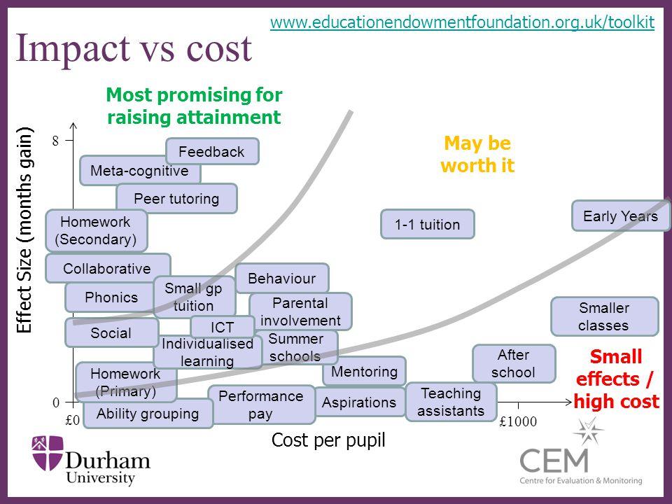 ∂ Why monitor teaching quality.