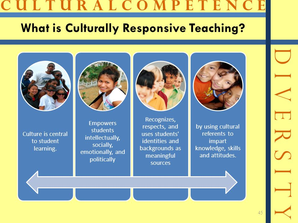 C U L T U R A L C O M P E T E N C E D I V E R S I T Y What is Culturally Responsive Teaching.
