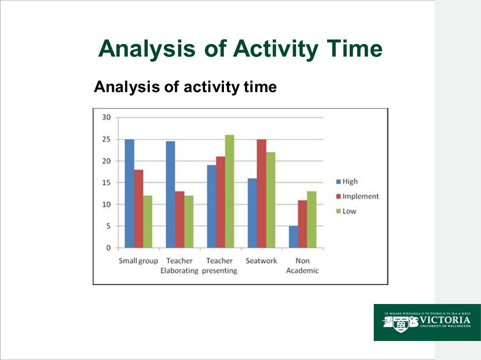 Analysis of Activity Time Analysis of activity time