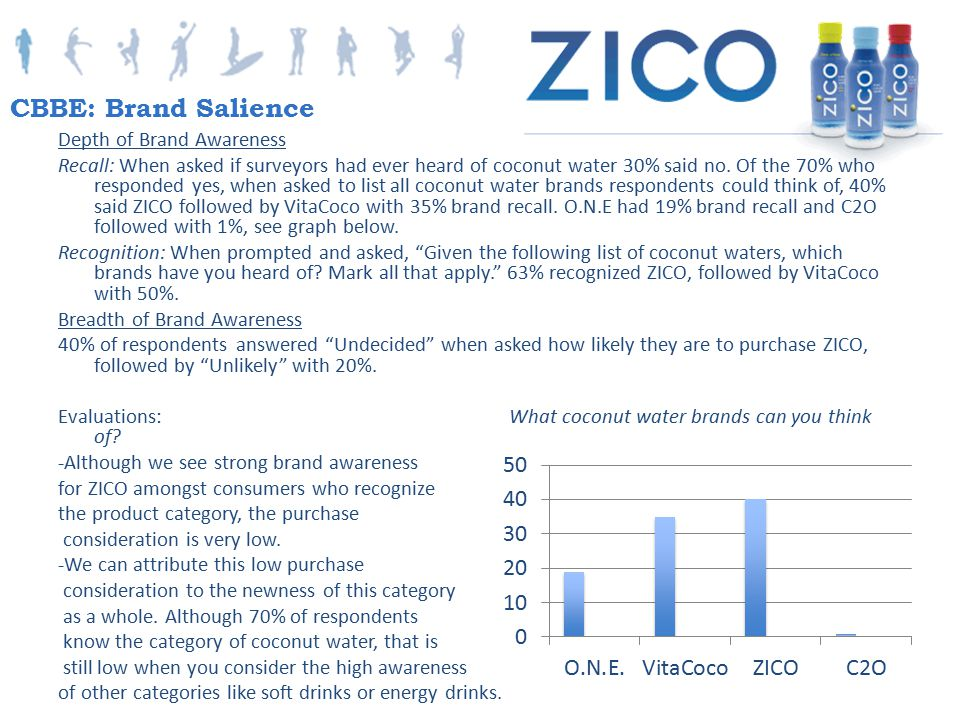Depth of Brand Awareness Recall: When asked if surveyors had ever heard of coconut water 30% said no. Of the 70% who responded yes, when asked to list