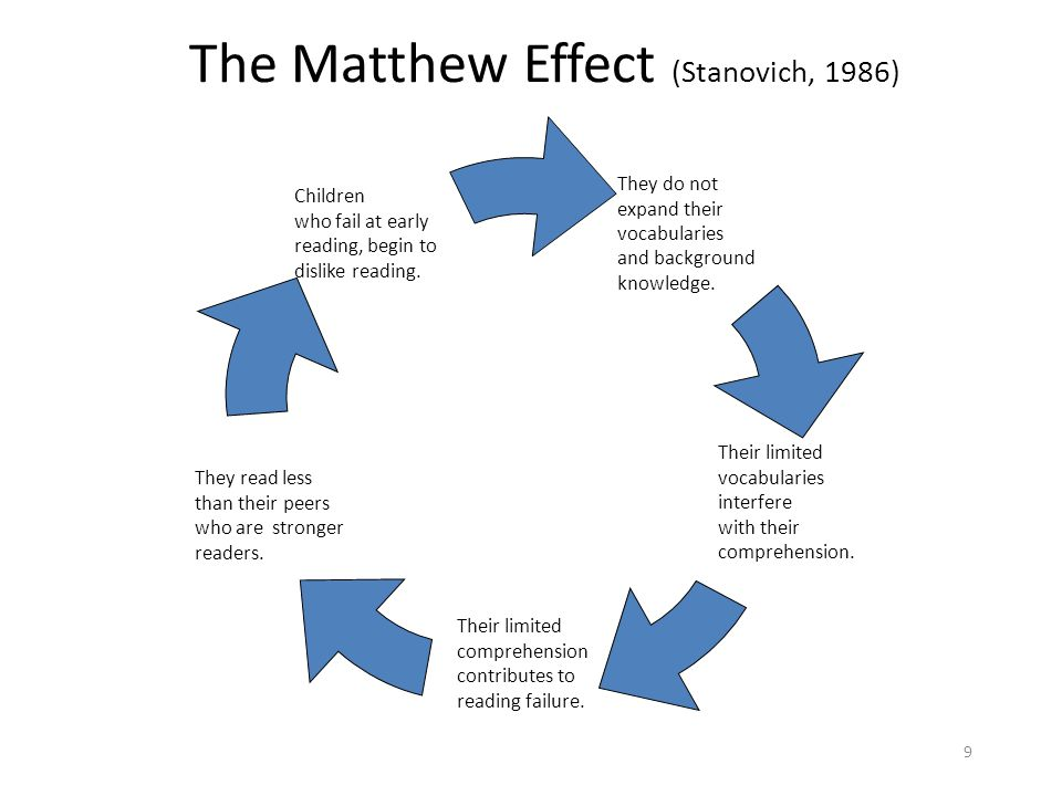 9 The Matthew Effect (Stanovich, 1986) They read less than their peers who are stronger readers. They do not expand their vocabularies and background