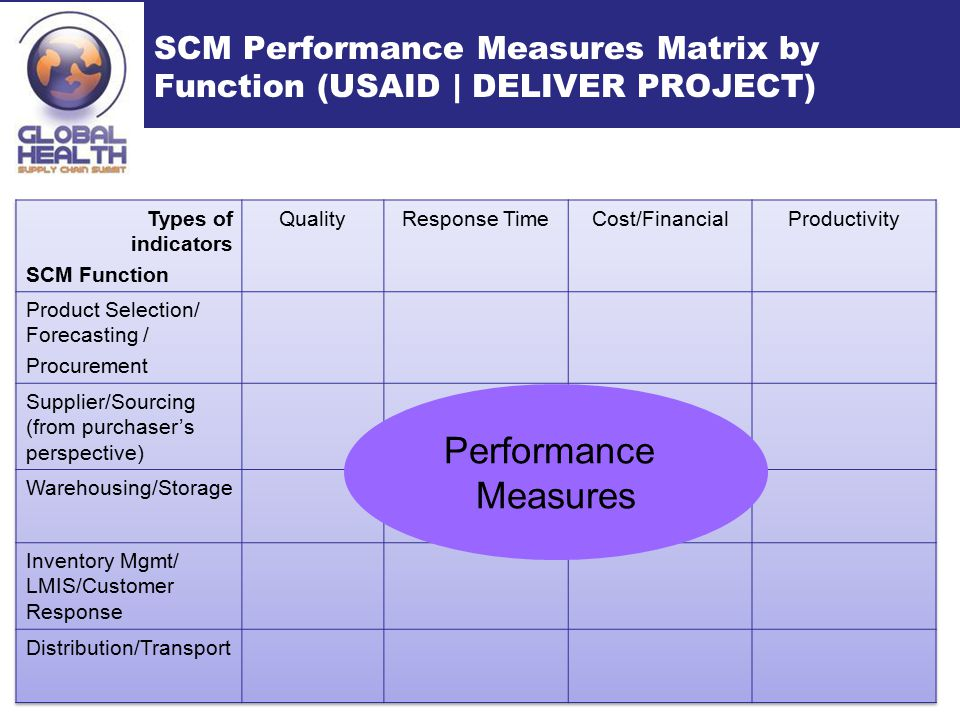Performance Measures SCM Performance Measures Matrix by Function (USAID | DELIVER PROJECT)