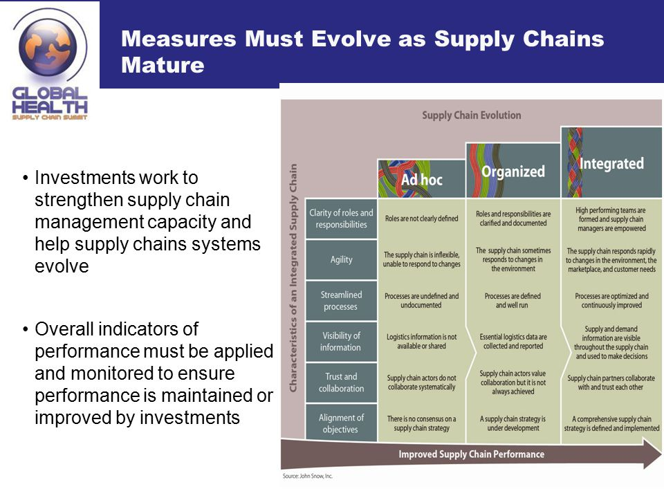 Measures Must Evolve as Supply Chains Mature Investments work to strengthen supply chain management capacity and help supply chains systems evolve Ove