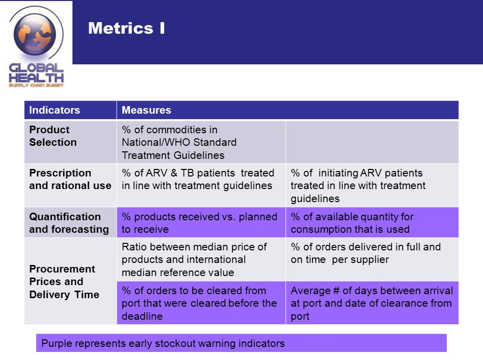 Metrics I IndicatorsMeasures Product Selection % of commodities in National/WHO Standard Treatment Guidelines Prescription and rational use % of ARV & TB patients treated in line with treatment guidelines % of initiating ARV patients treated in line with treatment guidelines Quantification and forecasting % products received vs.