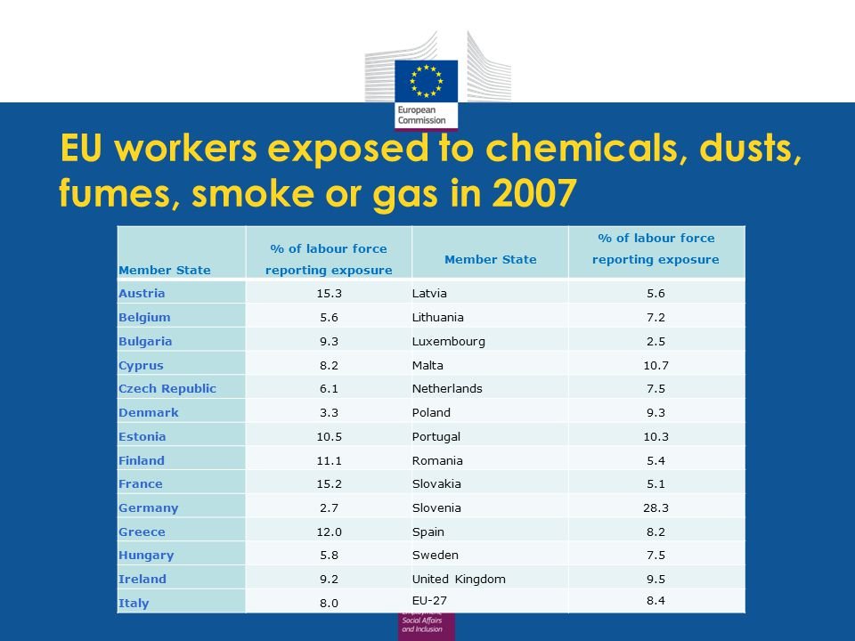 EU workers exposed to chemicals, dusts, fumes, smoke or gas in 2007 Member State % of labour force reporting exposure Member State % of labour force reporting exposure Austria15.3 Latvia5.6 Belgium5.6 Lithuania7.2 Bulgaria9.3 Luxembourg2.5 Cyprus8.2 Malta10.7 Czech Republic6.1 Netherlands7.5 Denmark3.3 Poland9.3 Estonia10.5 Portugal10.3 Finland11.1 Romania5.4 France15.2 Slovakia5.1 Germany2.7 Slovenia28.3 Greece12.0 Spain8.2 Hungary5.8 Sweden7.5 Ireland9.2 United Kingdom9.5 Italy8.0 EU-278.4