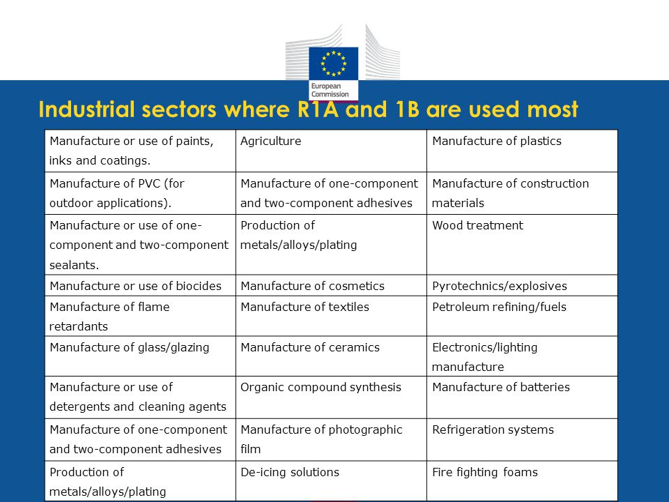 Industrial sectors where R1A and 1B are used most Manufacture or use of paints, inks and coatings.