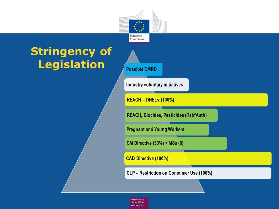 Stringency of Legislation