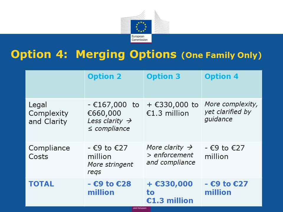 Option 4: Merging Options (One Family Only) Option 2Option 3Option 4 Legal Complexity and Clarity - €167,000 to €660,000 Less clarity  ≤ compliance + €330,000 to €1.3 million More complexity, yet clarified by guidance Compliance Costs - €9 to €27 million More stringent reqs More clarity  > enforcement and compliance - €9 to €27 million TOTAL- €9 to €28 million + €330,000 to €1.3 million - €9 to €27 million