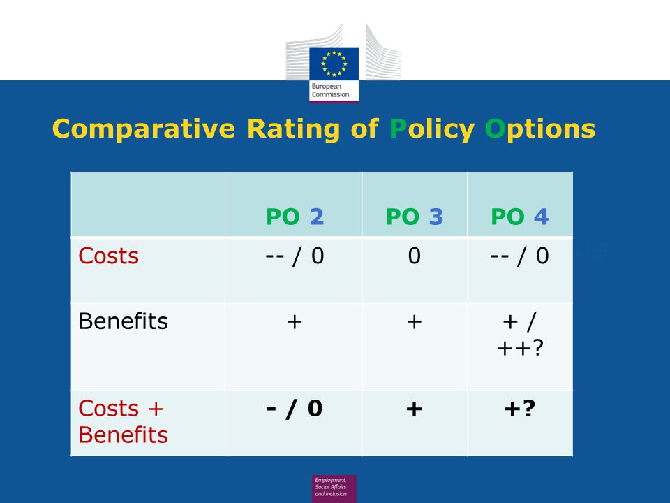 Comparative Rating of Policy Options PO 2PO 3PO 4 Costs-- / 00 Benefits+++ / ++.