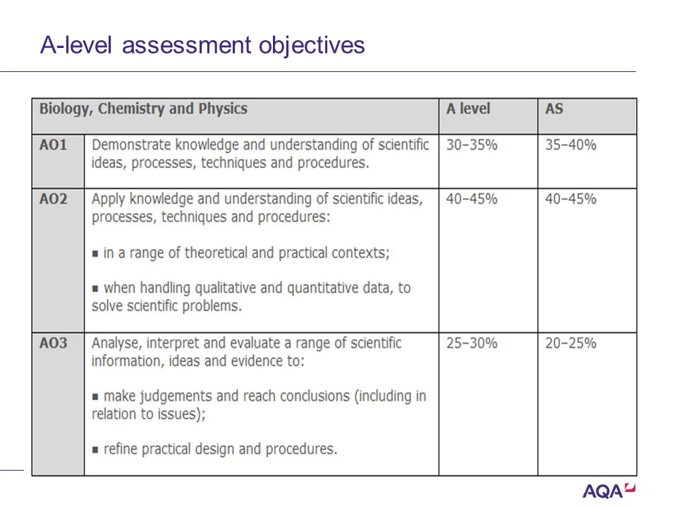 A-level assessment objectives