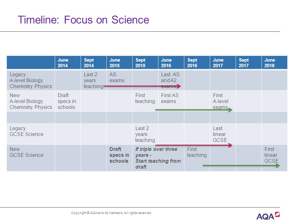 Timeline: Focus on Science Copyright © AQA and its licensors.