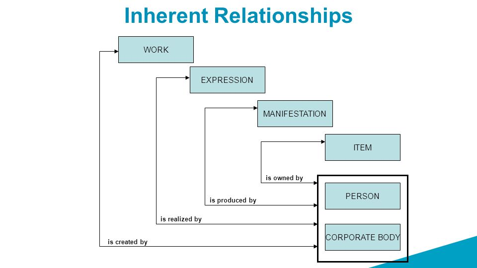 Inherent Relationships WORK is realized by is produced by is owned by EXPRESSION PERSON CORPORATE BODY ITEM MANIFESTATION is created by
