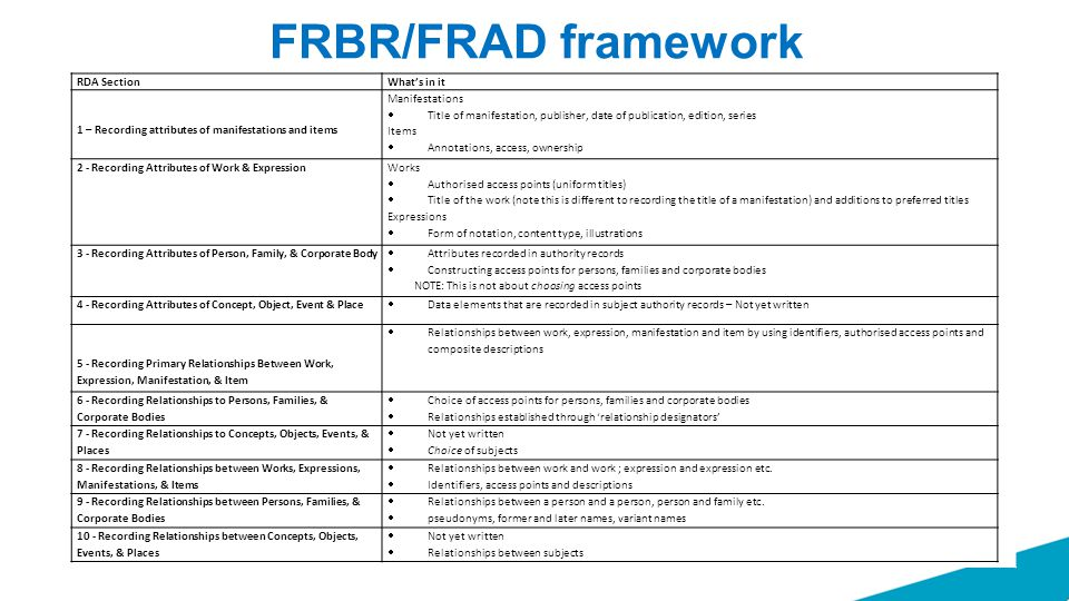 FRBR/FRAD framework RDA SectionWhat's in it 1 – Recording attributes of manifestations and items Manifestations  Title of manifestation, publisher, d