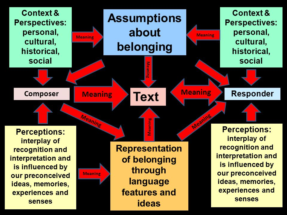 Composer Text Responder Meaning Context & Perspectives: personal, cultural, historical, social Perceptions: interplay of recognition and interpretation and is influenced by our preconceived ideas, memories, experiences and senses Assumptions about belonging Meaning Representation of belonging through language features and ideas Context & Perspectives: personal, cultural, historical, social Meaning