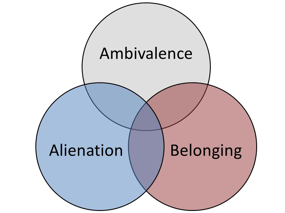 Ambivalence BelongingAlienation