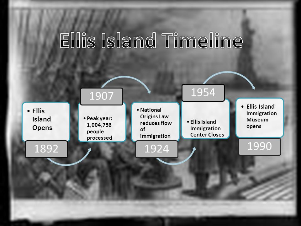 Most of the immigrants who came through Ellis Island were from Europe.