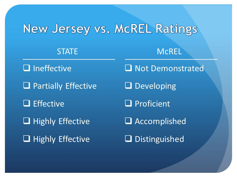 STATE  Ineffective  Partially Effective  Effective  Highly Effective McREL  Not Demonstrated  Developing  Proficient  Accomplished  Distinguished