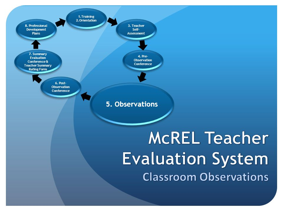 1.Training 2.Orientation 1.Training 2.Orientation 8. Professional Development Plans 7. Summary Evaluation Conference & Teacher Summary Rating Form 6.