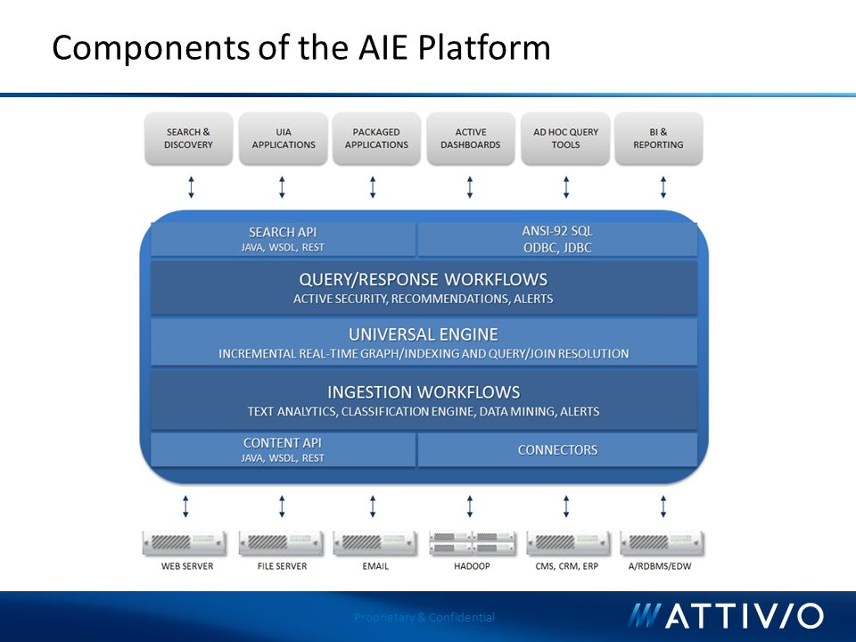 Proprietary & Confidential Components of the AIE Platform