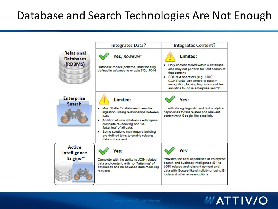 Proprietary & Confidential Database and Search Technologies Are Not Enough