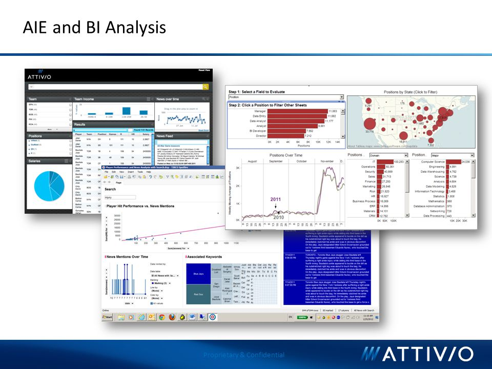 Proprietary & Confidential AIE and BI Analysis
