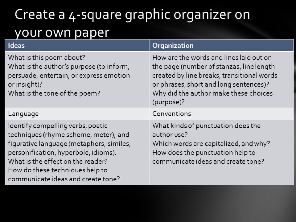 Create a 4-square graphic organizer on your own paper IdeasOrganization What is this poem about.