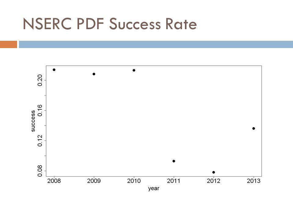 NSERC PDF Success Rate