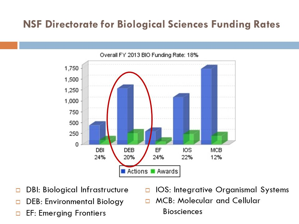 NSF Directorate for Biological Sciences Funding Rates  DBI: Biological Infrastructure  DEB: Environmental Biology  EF: Emerging Frontiers  IOS: In