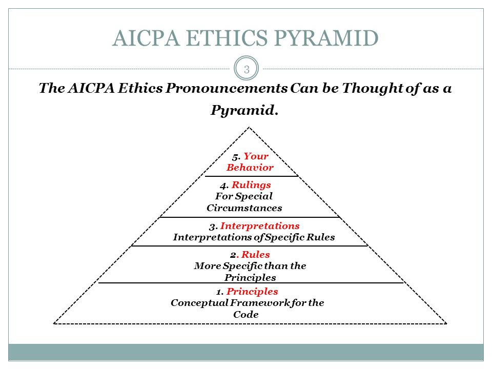 AICPA ETHICS PYRAMID The AICPA Ethics Pronouncements Can be Thought of as a Pyramid. 5. Your Behavior 4. Rulings For Special Circumstances 3. Interpre