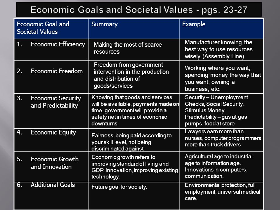 1.Which type of economic system do you think is the best method for allocating scarce resources.