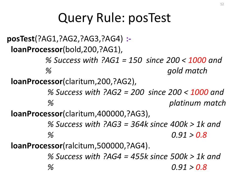 Query Rule: posTest posTest(?AG1,?AG2,?AG3,?AG4) :- loanProcessor(bold,200,?AG1), % Success with ?AG1 = 150 since 200 < 1000 and % gold match loanProcessor(claritum,200,?AG2), % Success with ?AG2 = 200 since 200 < 1000 and % platinum match loanProcessor(claritum,400000,?AG3), % Success with ?AG3 = 364k since 400k > 1k and % 0.91 > 0.8 loanProcessor(ralcitum,500000,?AG4).