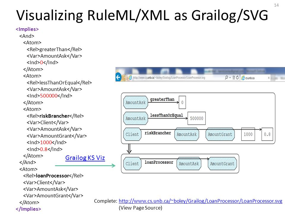 Visualizing RuleML/XML as Grailog/SVG greaterThan AmountAsk 0 lessThanOrEqual AmountAsk 500000 riskBrancher Client AmountAsk AmountGrant 1000 0.8 loanProcessor Client AmountAsk AmountGrant 14 Grailog KS Viz Complete: http://www.cs.unb.ca/~boley/Grailog/LoanProcessor/LoanProcessor.svghttp://www.cs.unb.ca/~boley/Grailog/LoanProcessor/LoanProcessor.svg (View Page Source)